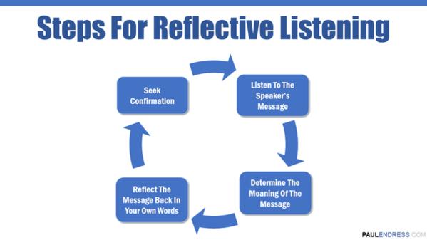 Reflective-Listening-Steps